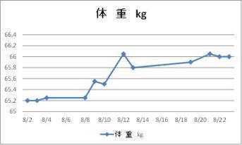 201708体重推移グラフ