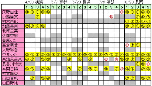 170518 NGT48握手会完売状況 (1)