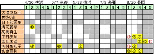 170525 NGT48 青春時計 握手会完売状況 (2)