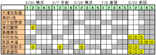 170601 NGT48握手会完売状況 (1)