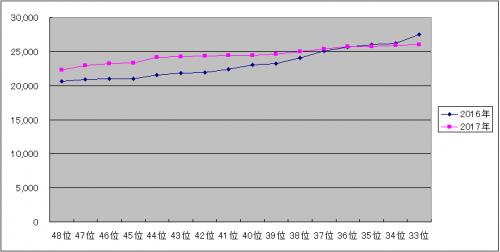 AKB48選抜総選挙 グラフ 33~48位 (2016-2017)