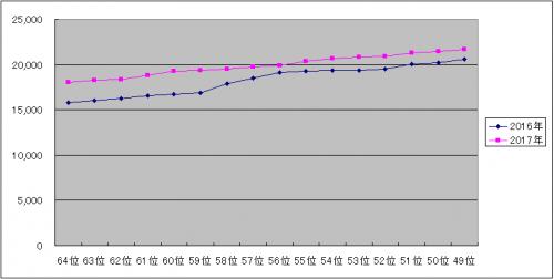 AKB48選抜総選挙 グラフ 49~64位 (2016-2017)