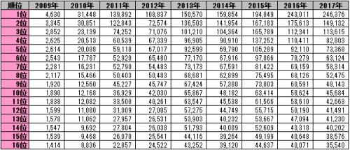 AKB48選抜総選挙 1~16位 (2009-2017)