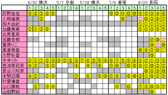 【新潟】NGT48★406【本スレ】©2ch.netYouTube動画>4本 ->画像>107枚