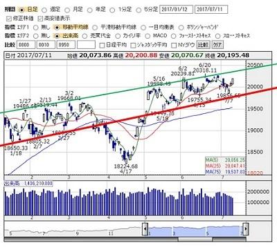 2017-7-11 nikkei