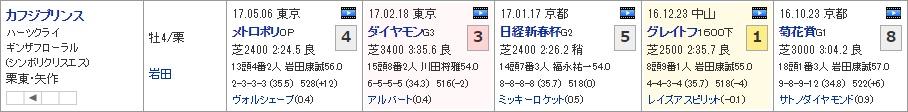 目黒記念_01