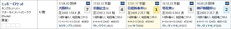 宝塚記念_01