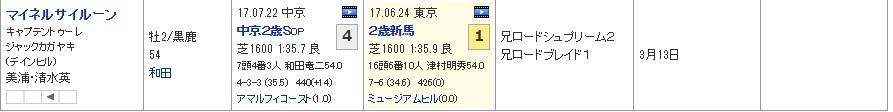 新潟2歳S_02