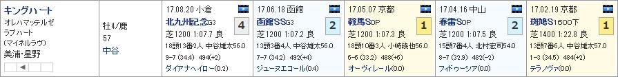 スプリンターズS_01