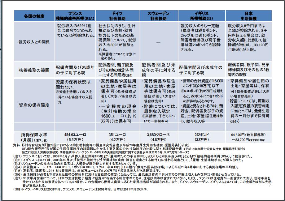 諸外国の公的扶助制度の比較