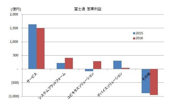 2016_electronics-maker_result_8_Fujitsu.jpg
