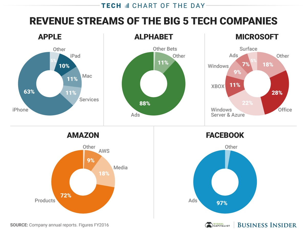 5-tech-companies_revenue_image1.jpg