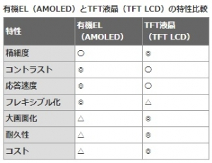 AMOLEDvsTFTLCD_image1.jpg