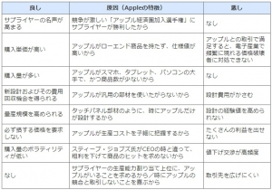 Apple-supplyer_good-bad_point_image1.jpg