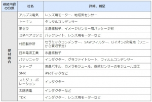 Apple_2016_supplyer-list_japan_image1.jpg