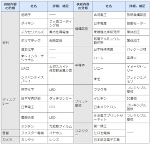 Apple_2016_supplyer-list_japan_image2.jpg