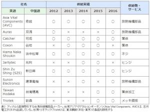 Apple_supplyer_parts-maker_taiwan_image1.jpg