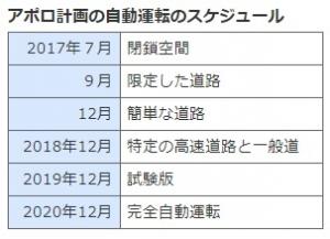 Baidu_apolo-project_schedule_image1.jpg