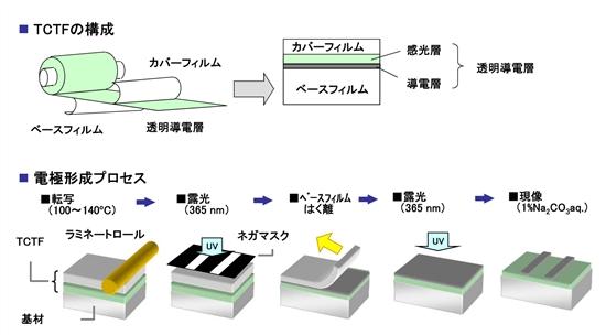 Hitachikasei_TCTF_image1.jpg