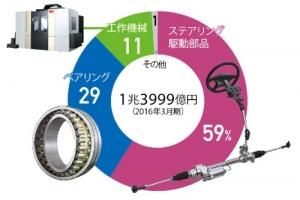 JTEKT_company_mage1.jpg