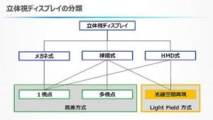 NHK_JDI_light-field-display_image1.jpg