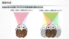 NHK_JDI_light-field-display_image2.jpg