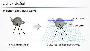 NHK_JDI_light-field-display_image3.jpg
