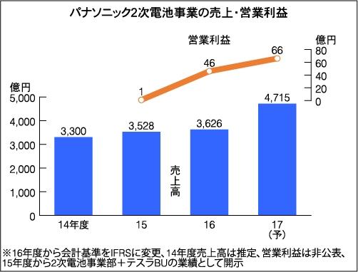 Pana_LiB_result14-17_image1.jpg