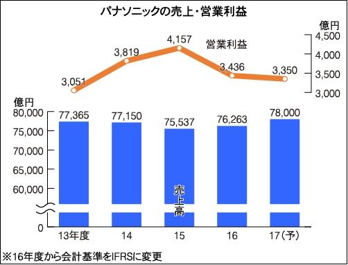 Panasonic_result_13-17_image1.jpg