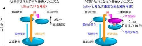 TADF_mechanism_kyusyu-univ_AIST_image1.jpg