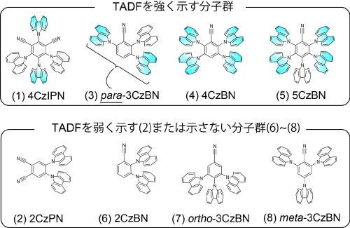 TADF_mechanism_kyusyu-univ_AIST_image2.jpg