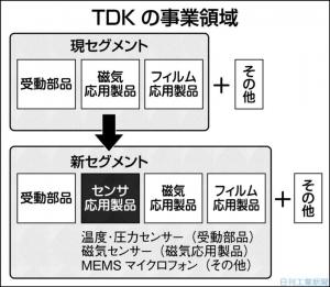 TDK_new-segment_image1.jpg