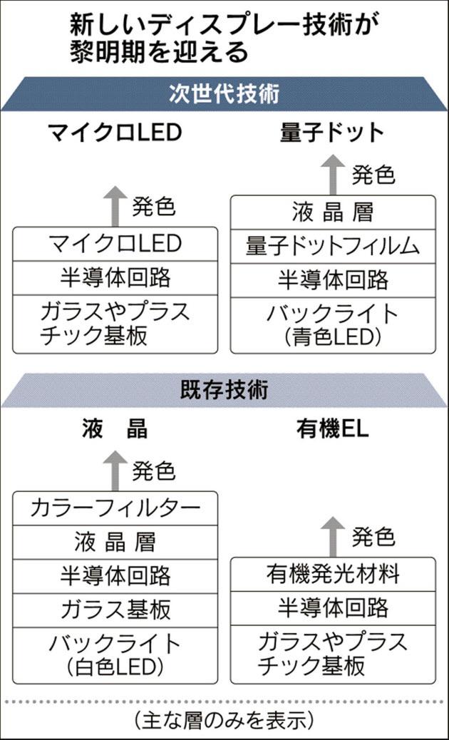 nikkei_QD_microLED_image1.jpg
