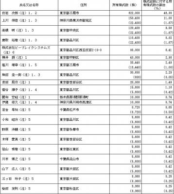 ビーブレイクシステムズ(3986)IPOロックアップ状況