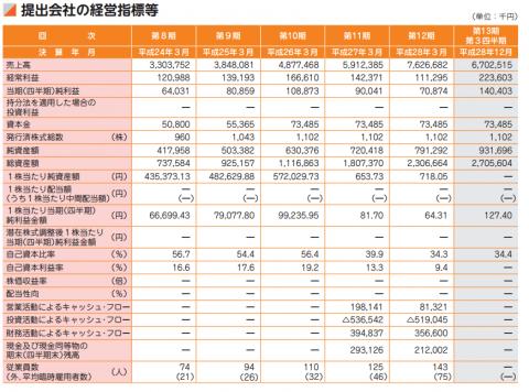 ディーエムソリューションズ(6549)IPO初値予想