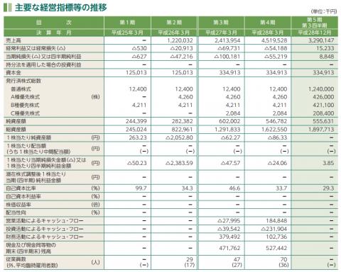 Fringe81(6550)IPO初値予想