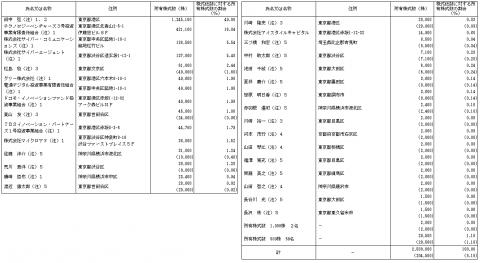 Fringe81(6550)IPO株主とロックアップ