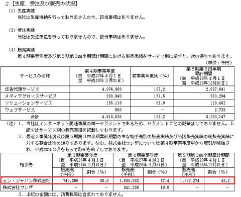 Fringe81株(6550)取引先と売上げ