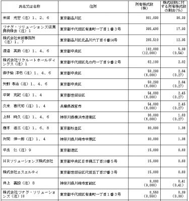 ツナグ・ソリューションズIPOの株主とロックアップ