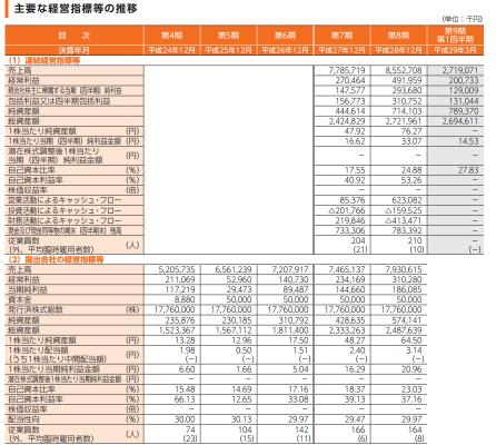 ソウルドアウト(6553)初値予想IPO