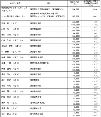ソウルドアウト(6553)ロックアップと株主