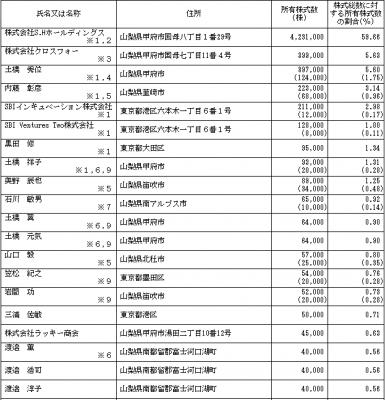 クロスフォー(7810)IPO株主とロックアップ