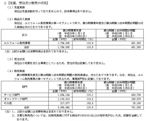 ユニフォームネクスト(3566)IPO業績