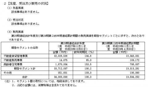 ジェイ・エス・ビー(3480)IPO販売実績