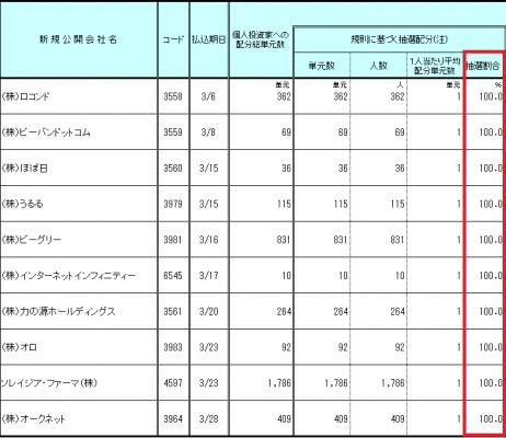 マネックス証券IPO抽選ルール(完全平等抽選)