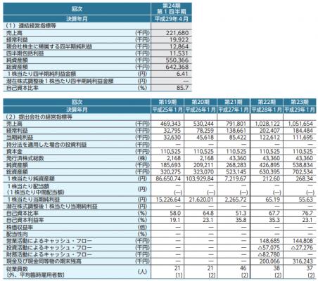 トランザス(6696)IPO初値予想