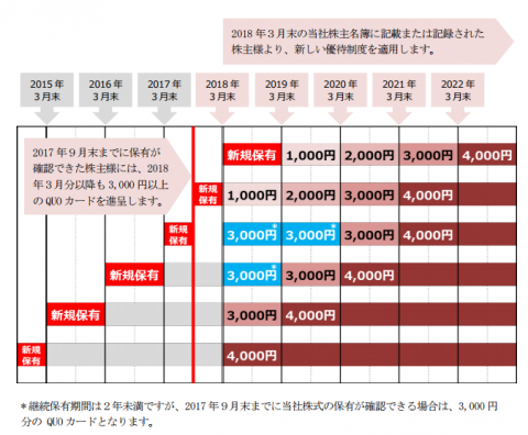 JPX株主優待3,000円を貰う方法