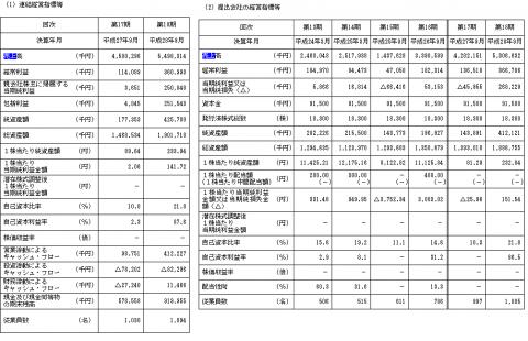 エスユーエス(6554)IPO初値予想