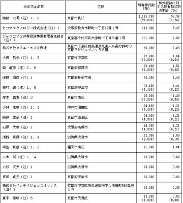 エスユーエス(6554)IPO株主状況
