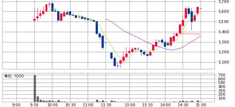 SBI証券IPOチャート